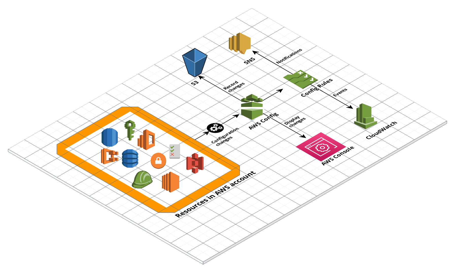 AWS Config Architecture